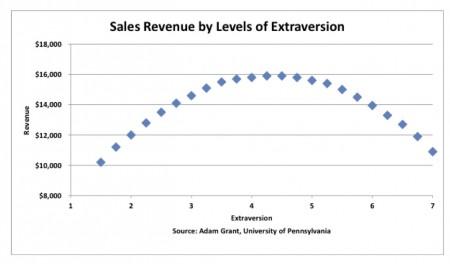 Sales-to-extraversion