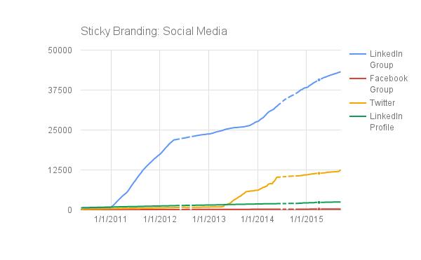 SocialMediaGraph