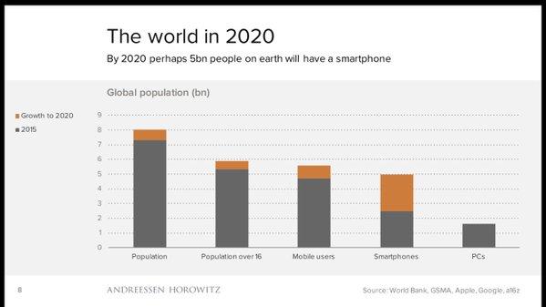 2020 Smartphone Growth