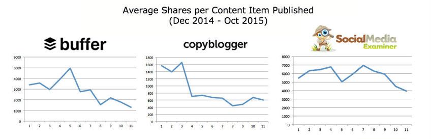 Social Media Sharing Declines