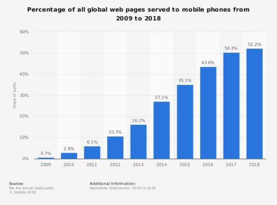Percentage of Mobile Website Traffic in 2018