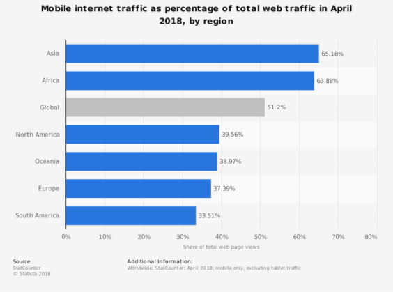 Mobile Internet Traffic by Region